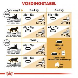 Royal Canin Adult Norwegian Forest Cat kattenvoer