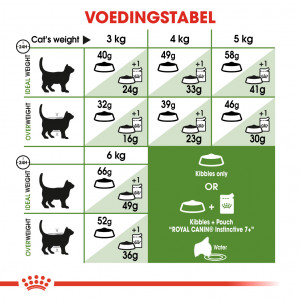 Royal Canin Outdoor 7+ kattenvoer