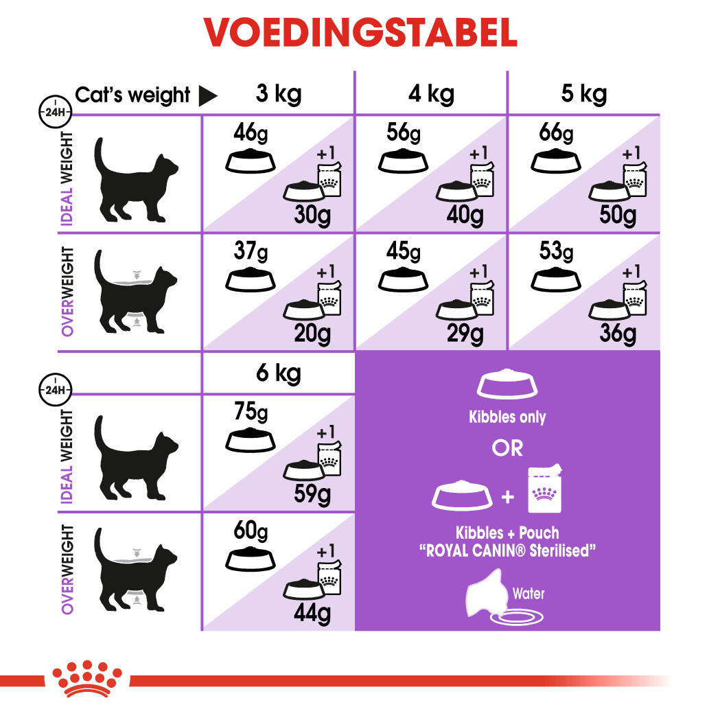 Royal Canin Sterilised 7+ kattenvoer