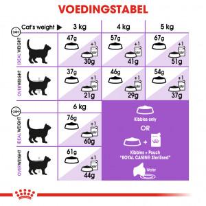 Royal Canin Sterilised 37 kattenvoer
