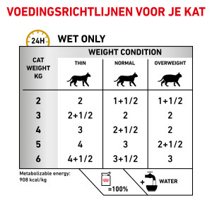 Royal Canin Urinary S/O Pouch Morsels in Gravy 85 g kat