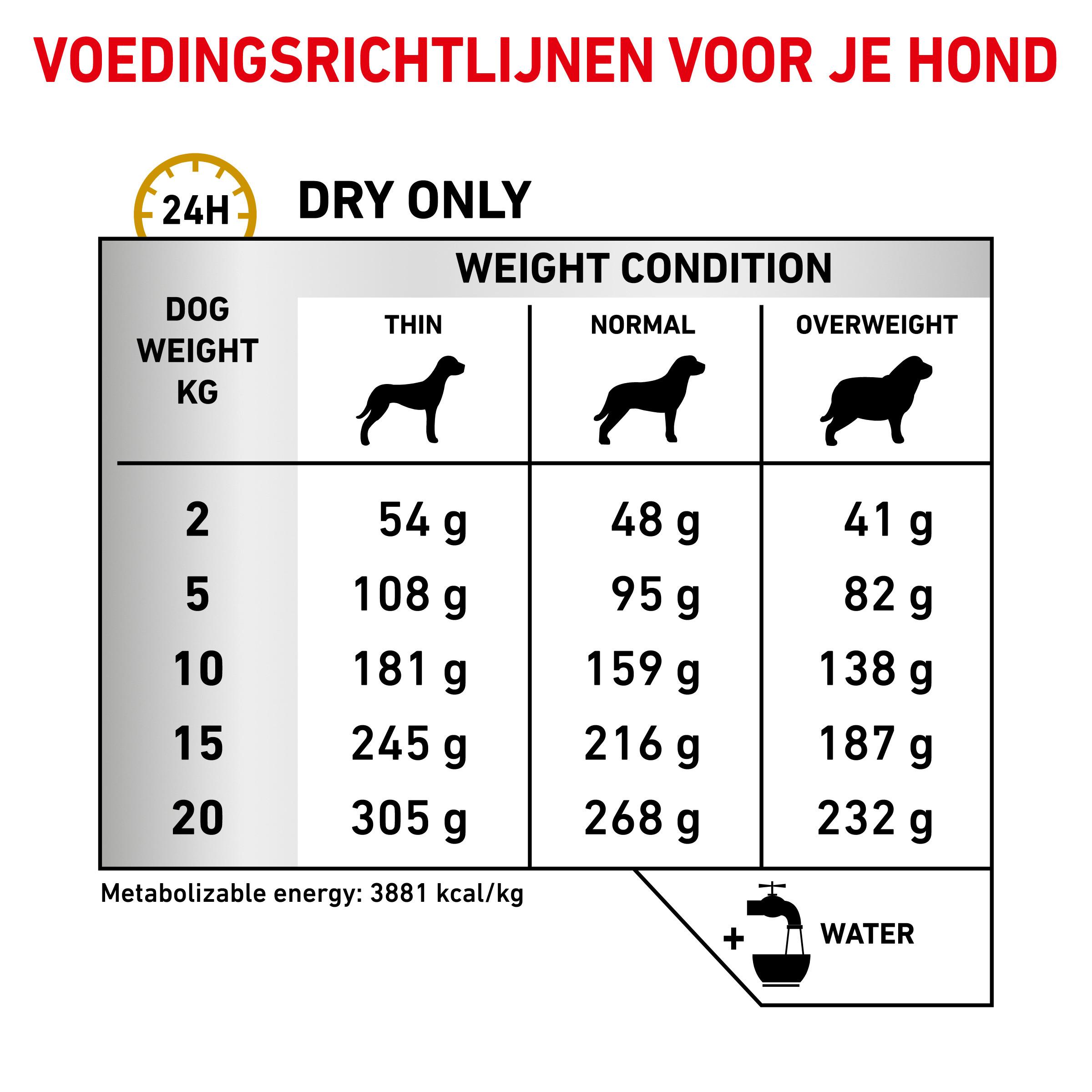 Royal Canin Urinary S/O Moderate Calorie hondenvoer