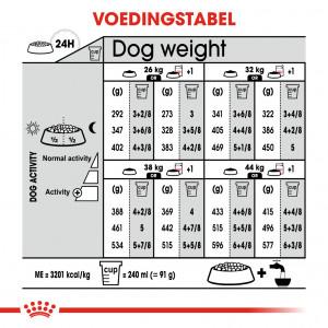 Royal Canin Maxi Light Weight Care hondenvoer