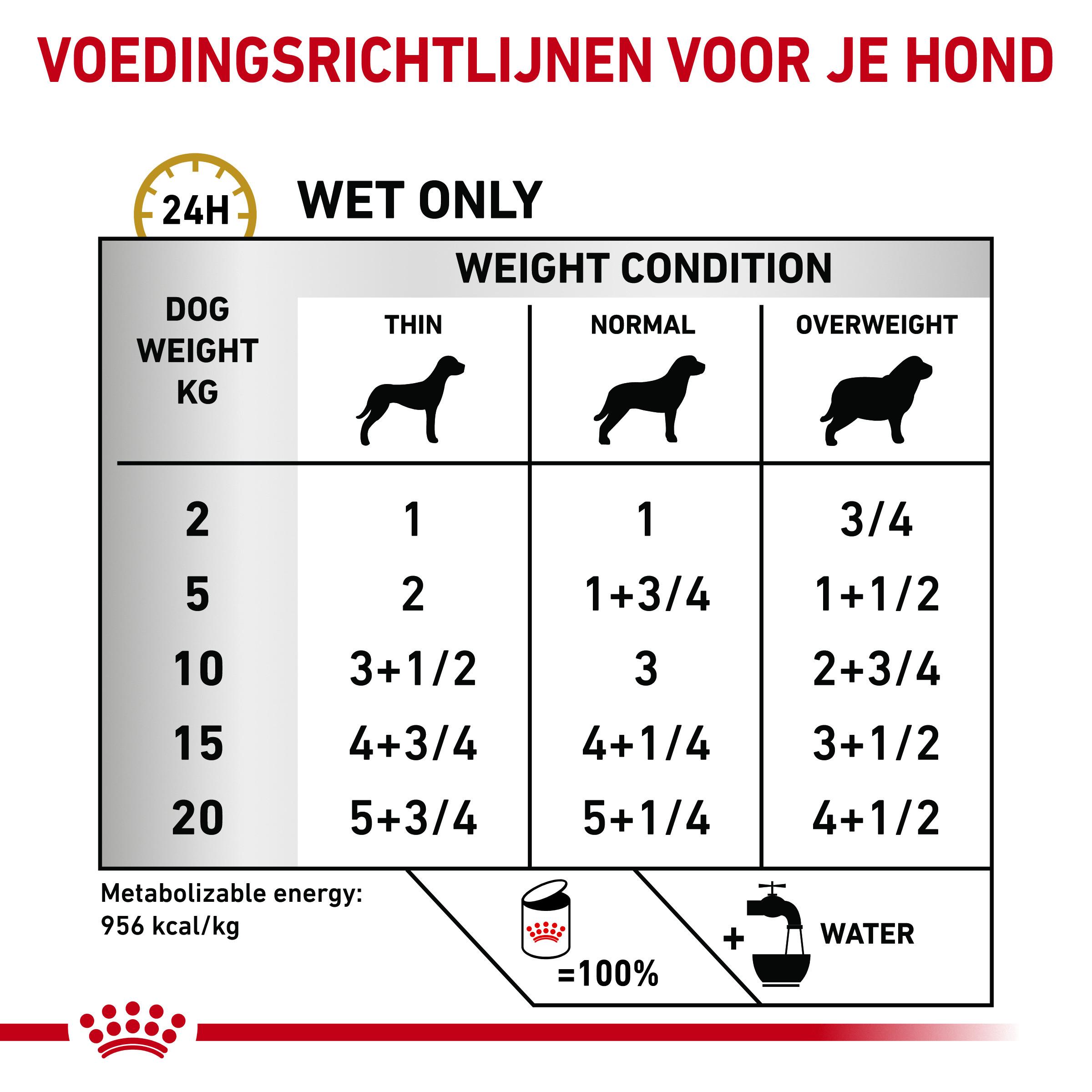 Royal Canin Veterinary Diet Urinary S/O blik 200 gram blik hondenvoer