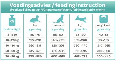 Smølke Weight Control Voedingsadvies